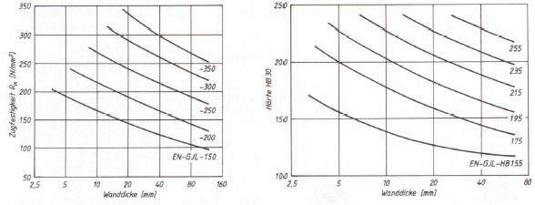 Fig. 2:  Minimum values for tensile strength and hardness based on wall thickness (acc. to H. Werning)