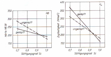 Fig. 4: Influence of inoculation in GJL with regard to tensile strength and hardness (acc. to W. Siefer)