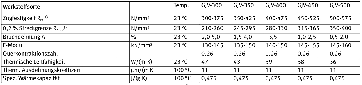 Table 1: Selection of mechanical and physical propertiues of vermicular graphite cast iron