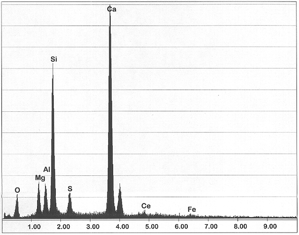 Fig. 3: Results of the EDX analysis from Fig. 2, measuring points 1; a high Si- and Ca-concentration can be clearly identified, this is indicative of inoculant inclusions (source: FT&E)