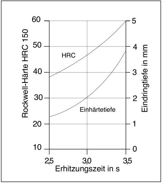 Fig. 1: Effect of the hardening duration on surface hardness and hardness penetration depth (acc. to W. Patterson)