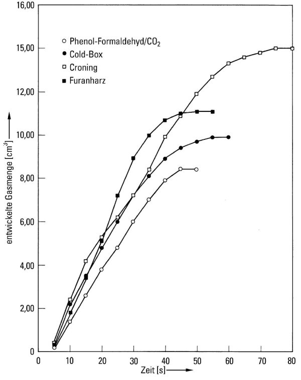 Fig. 2:  Gas development sequence of various core mold materials when heated up to 850 °C (gas quantity)