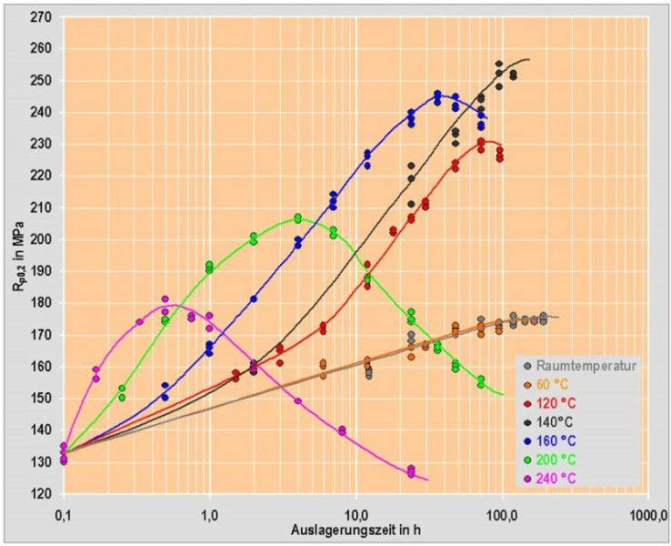 Fig. 1: Al Si9Cu3(Fe)DT5, specimens from die-cast parts, yield strength curves as a function of holding period (aging period) and holding temperature according to H. Rockenschaub, FT&E, T. Pabel and G. Geier, courtesy of KTM Sportmotorcycle GmbH.
