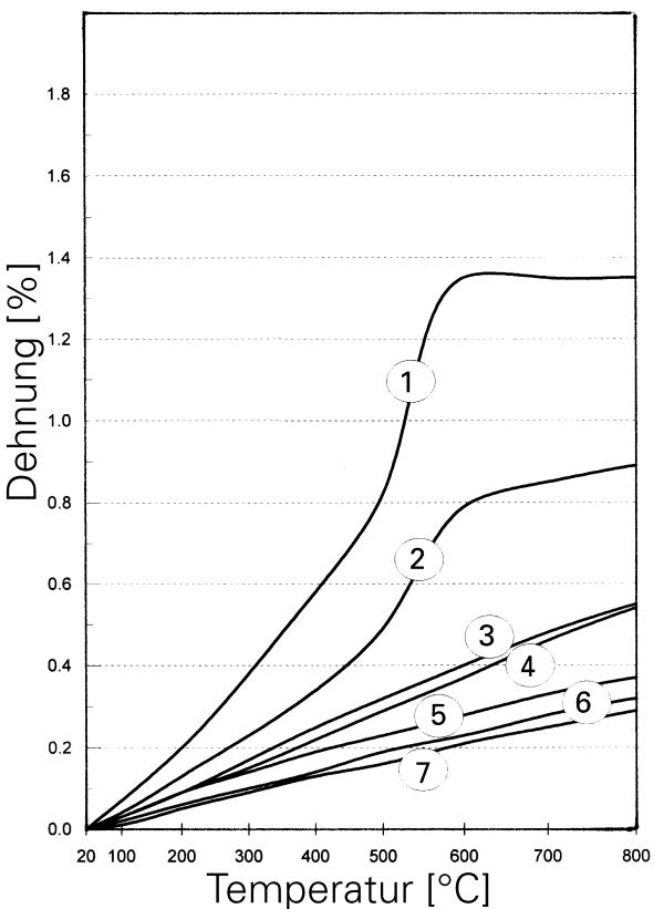Bild: Thermische Ausdehnung verschiedener Gießereigrundformstoffe:1) Quarzsand, 2) Feldspat, 3) Chromitsand, 4) Andalusit, 5) Schamotte, 6) Cerabeads, 7) Zirkonsand