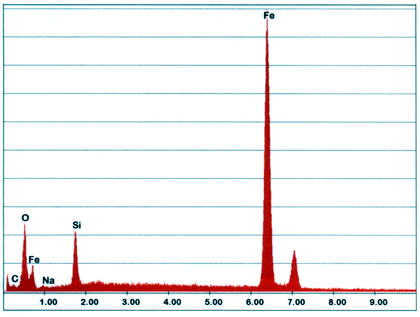 Bild 4: EDX-Analyse der Bereiche 2 aus Bild 2, hier dominieren Sandeinschlüsse (Quelle: FT&E)