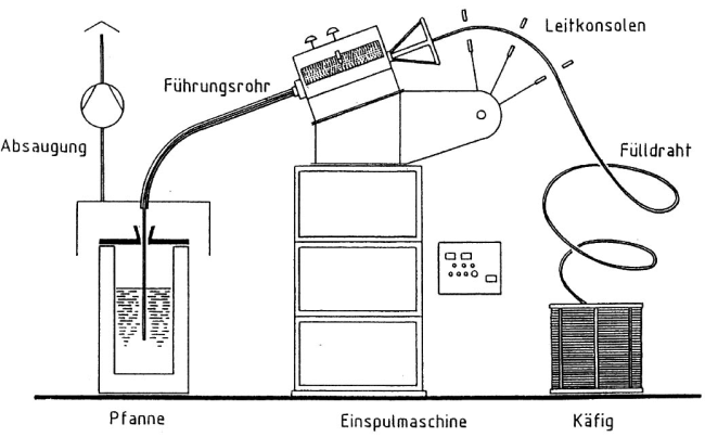 Figure 1: Treatment station for Mg wire treatment,source: ASK Chemicals Metallurgy GmbH, Unterneukirchen