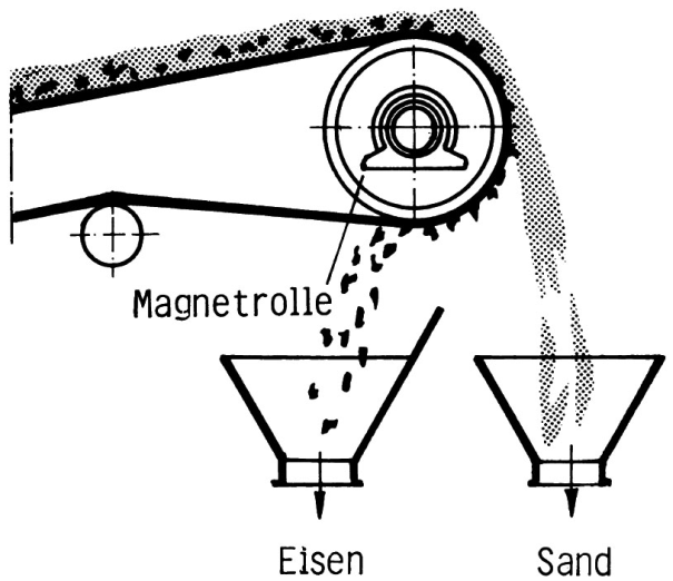 Fig. 1: Magnet separator with magnet roller