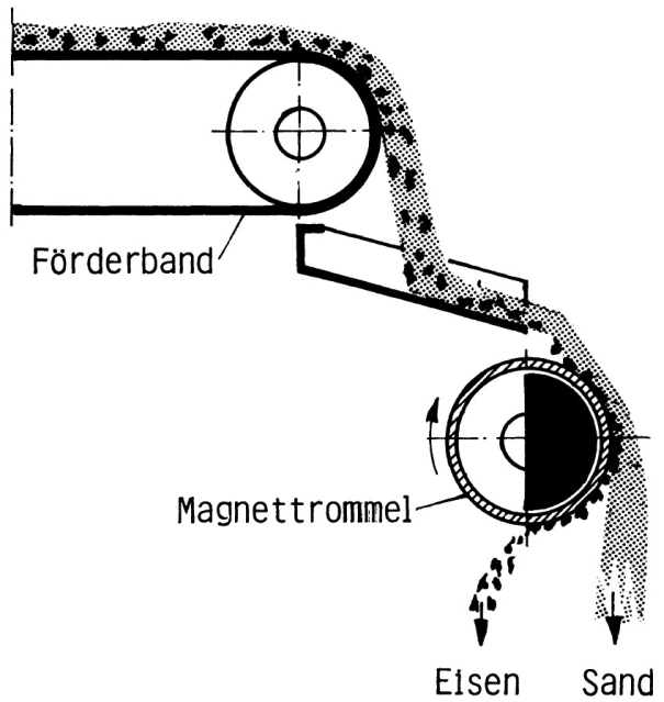 Fig. 2: Magnet separator with magnet drum