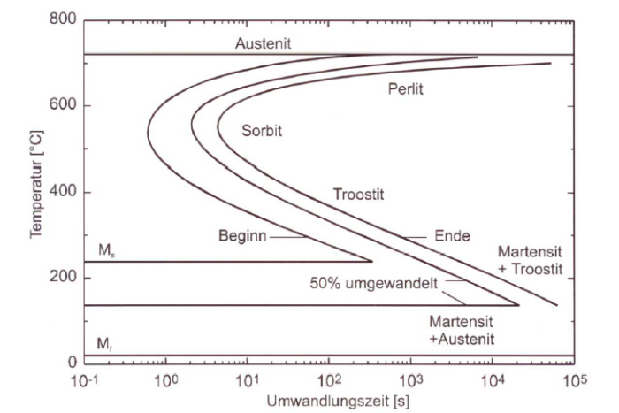Martensite point 1 ttt diagram of an eutectoid steel ccuart Image collections