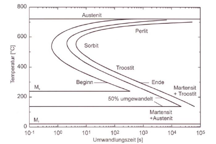 Fig. 1:TTT diagram of an eutectoid steel