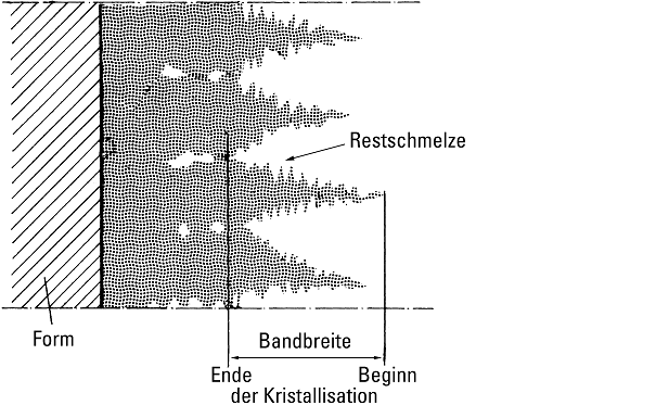 Fig. 7: Schematic representation of the formation of a solidification belt (according to E. Scheuer)