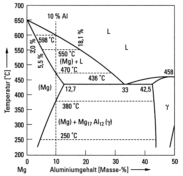 Fig. 1: Phase diagram up to 50% Al by mass according to P. Liang et. al.