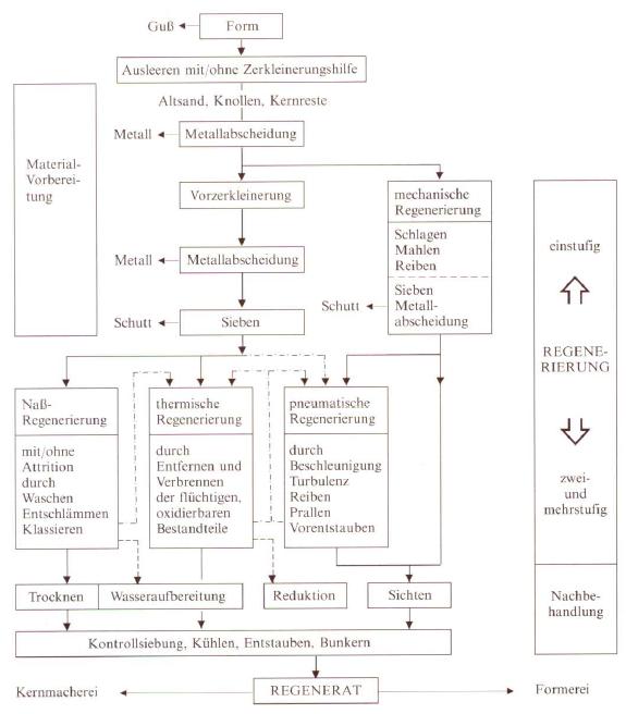 Bild 1: Verfahrensschritte bei der Altformstoffregenerierung (nach E. Weller)