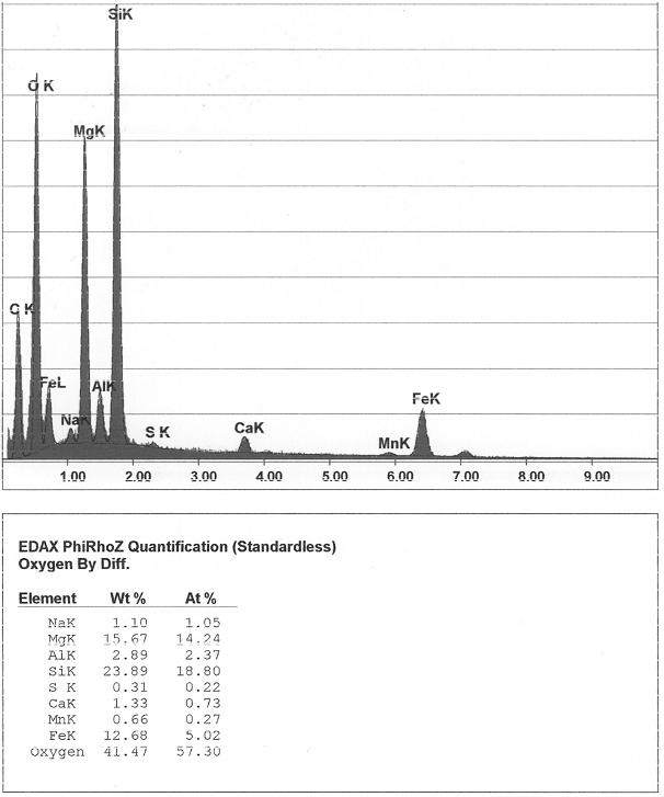 Bild 5: EDX-Analyse aus den Bereichen 1 und 2 in Bild 4