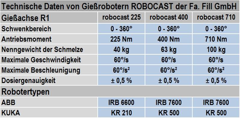 Tabelle 1: Technische Daten von Gießrobotern, ROBOCAST der Fa. Fill GmbH (Änderungen vorbehalten)