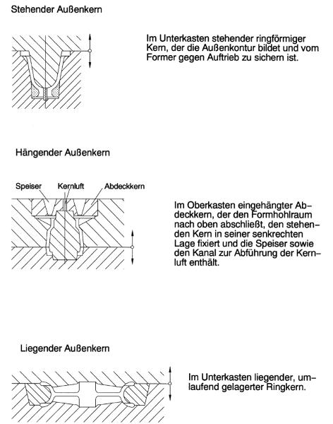 Bild 2: Kennzeichnung von Außenkernen nach ihrer Lagerung