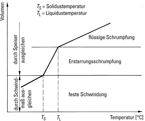 Bild 1: Volumenänderung in Abhängigkeit der Temperatur