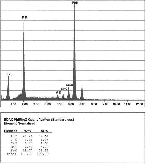Bild 5: EDX-Analyse des in Bild 4 gekennzeichneten Bereiches im Phosphideutektikum