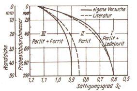Fig. 1: Relation between the degree of saturation and the basic structure of flake graphite cast iron depending on the casting thickness, according to Sipp (source: O. Liesenberg, D. Wittekopf, Stahlguss- und Gusseisenlegierungen, Verlag für Grundstoffindustrie, Leipzig, Stuttgart)
