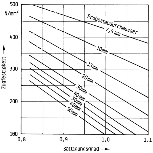 Fig. 2:  Relation between the degree of saturation and the tensile strength of flake graphite cast iron (according to Heller and Jungbluth)