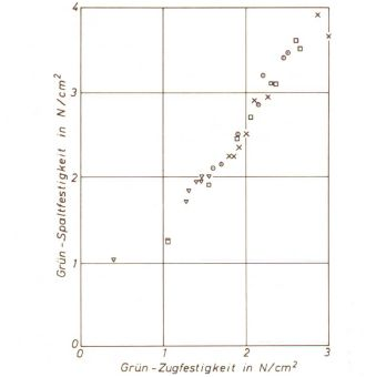 Bild 2: Beziehung zwischen Grünspalt- und Grünzugfestigkeit, die unterschiedlicheb Symbole stellen verschiedene Betriebssabde dar (nach F. Hofmann)