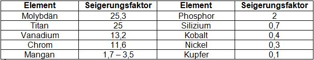 Table 1: Segregation factors of different elements