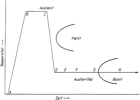 Bild 2: Schematische Darstellung der Wärmebehandlung bei der Herstellung von ADI