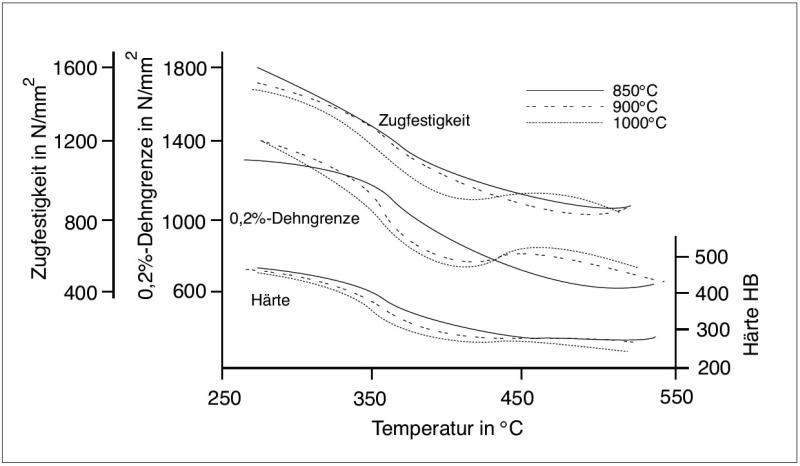 Bild 3: Abhängigkeit der Zugfestigkeit, der 0,2%-Dehngrenze und der Brinellhärte von der isothermen Umwandlungstemperatur bei unterschiedlicher Austenitisierungstemperatur