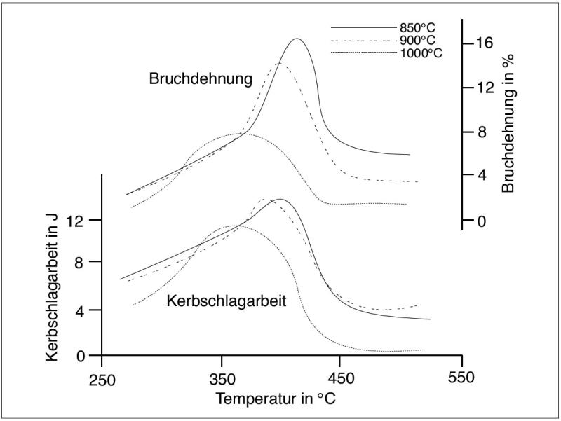Bild 4: Zusammenhang zwischen Bruchdehnung, Kerbschlagzähigkeit und Umwandlungstemperatur in Abhängigkeit der Austenitisierungstemperatur