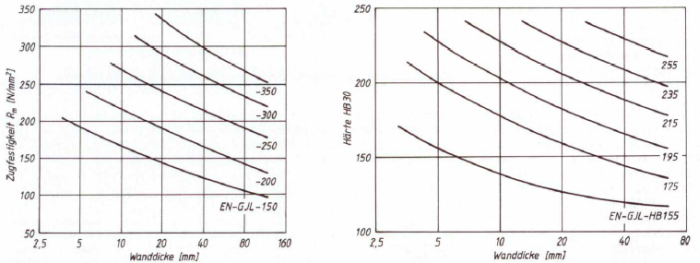 "Fig. 1: Expected minimum values for tensile strength (left) and average values for Brinell hardness (right) depending on the wall thickness in the casting (according to H. Werning, ""konstruieren +  giessen"" 2000, No. 2)"