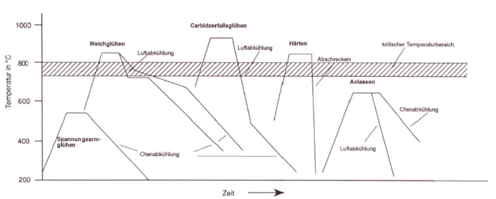 Fig. 1: Annealing curves for heat treatment of cast iron