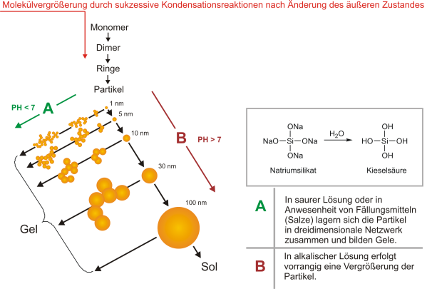 Fig. 2:  Polymerization of aqueous silicon dioxide solutions according to Iller