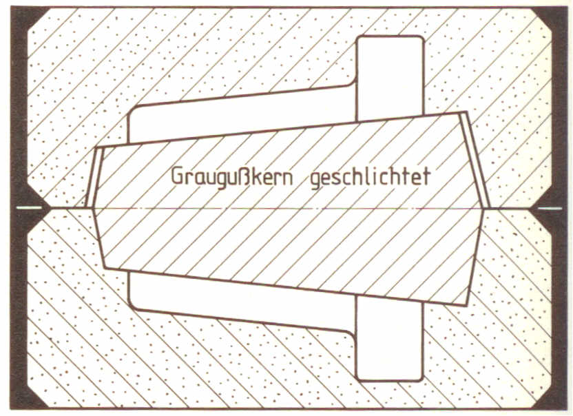 Figure: Permanent core (acc. to R. Roller)