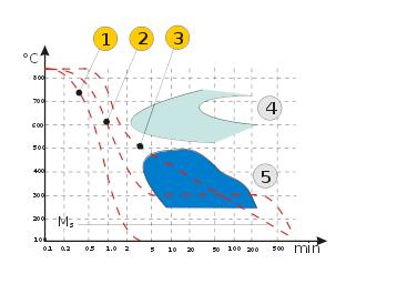 Bild 1: ZTU-Diagramm zur Veranschaulichung der Bainitumwandlung:1) Abschrecken auf Martensit 2) Zwischenstufenvergüten3) Abkühlen auf Bainit4) Perlitbereich5) Bainitbereich