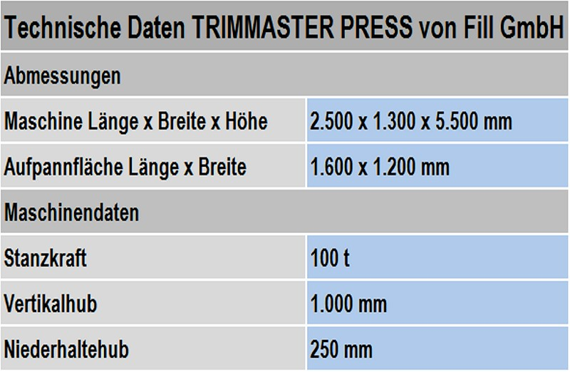 Table 1: Technical data for the TRIMMASTER PRESS from Fill GmbH (subject to technical modifications)