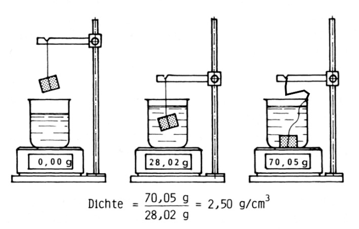Fig. 1: Determination of the density of a solid specimen according to Archimedes' principle, Left: Setting the scales with a water-filled beaker, Center: Determination of the weight of the displaced water, Right: Determination of the weight of the sample resting on the ground