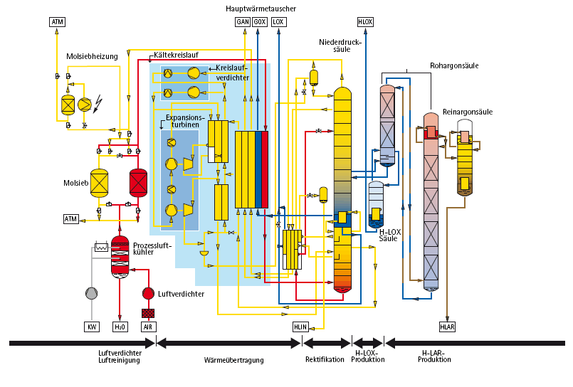 Fig. 1: Argon production in an air separation plant,image: Westfalen AG