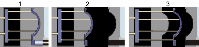 Fig. 1: Ejection of a die cast part1) Mold closed, 2) Mold open and ejector retracted, 3) Separation of the casting from the mold wall and ejection of the casting by extending the ejector pinsSource:Fondeurs de France