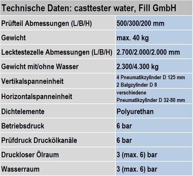 Table 1: Technical data of the CASTTESTER WATER from Fill GmbH (subject to change without notice)