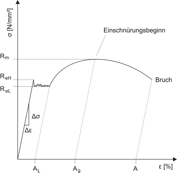 Fig. 1:Tension-elongation diagram with distinctive yield strength ReH; (source: Wikipedia)