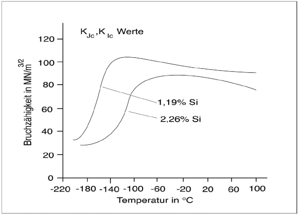 Fig. 2:  The transition temperature increases with increasing silicon contents (according to E. Macherauch)