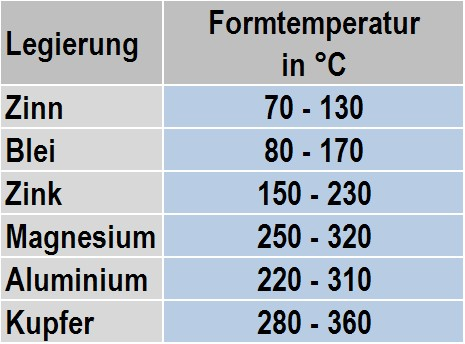 Table 1: Normal mold temperature range in die casting according to F. Klein