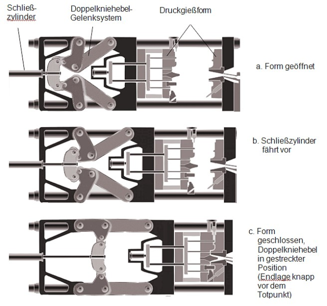 Fig. 5:  Positive-fit locking system including double toggle joint system and operation mode