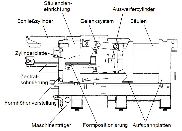 Fig. 6: Construction elements of a modern locking unit with a double toggle joint system, schematic illustration by Bühler AG