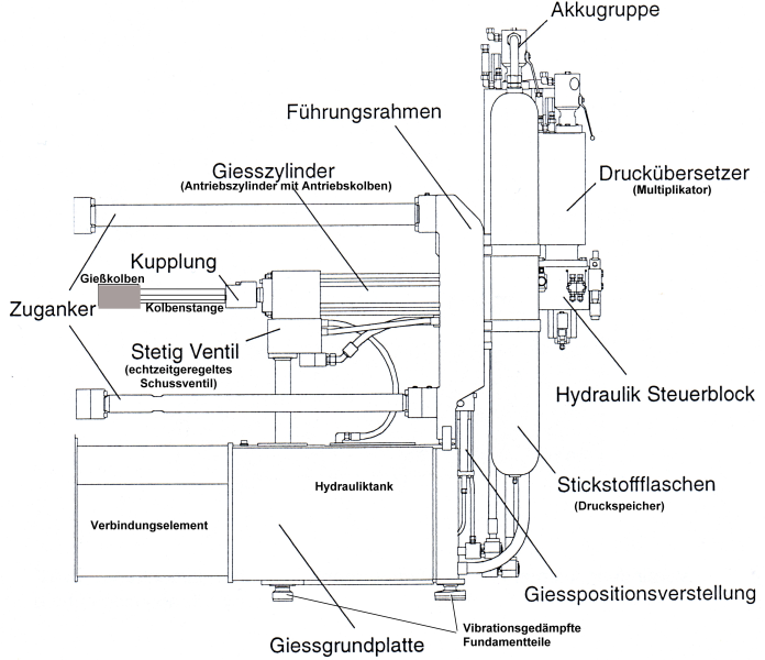 Fig. 2:  Casting unit components of a cold chamber die casting machine according to the specifications by Bühler AG