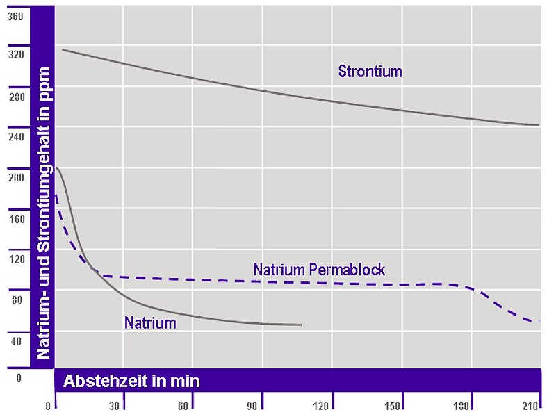 Fig. 1: Sr and Na weight loss of a Silafont-13 (Al Si9Mg) according to Rheinfelden Alloys GmbH & Co. KG