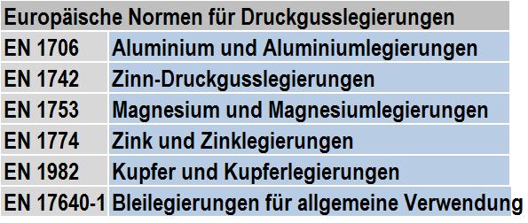 Table1: EN standards for die casting alloys