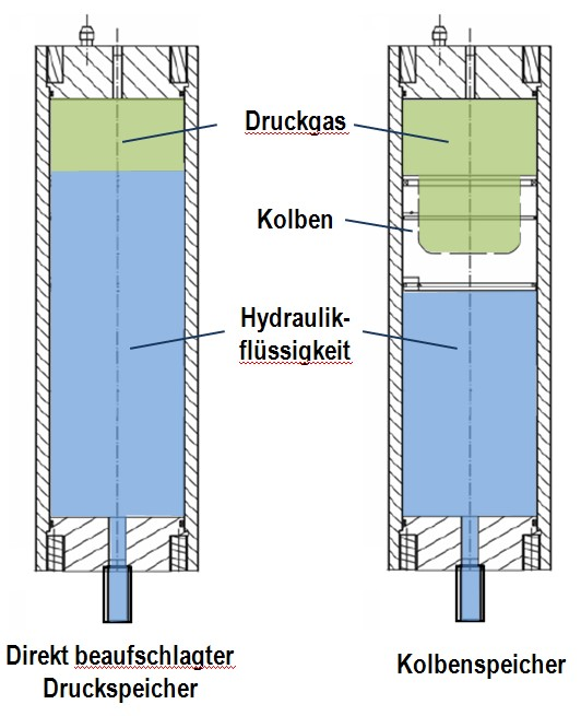 Fig. 1: Schematic figure of a directly charged pressure accumulator and a piston accumulator