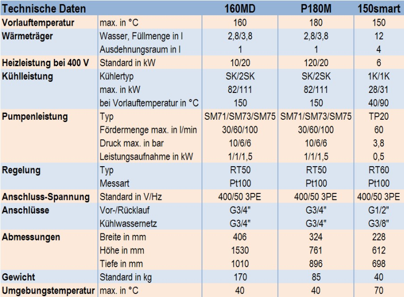 Table 1: Technical data for the pressurized water units 160MD, P180M and 150smart from the company aic regloplas GmbH