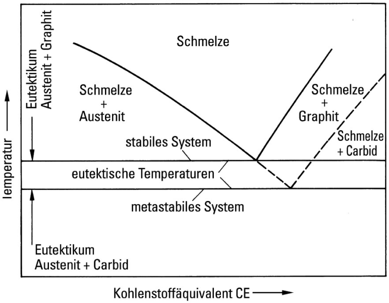 Fig. 2:  Section of the iron-carbon phase diagram illustrating the difference between the eutectic temperatures of the stable and the meta-stable system.